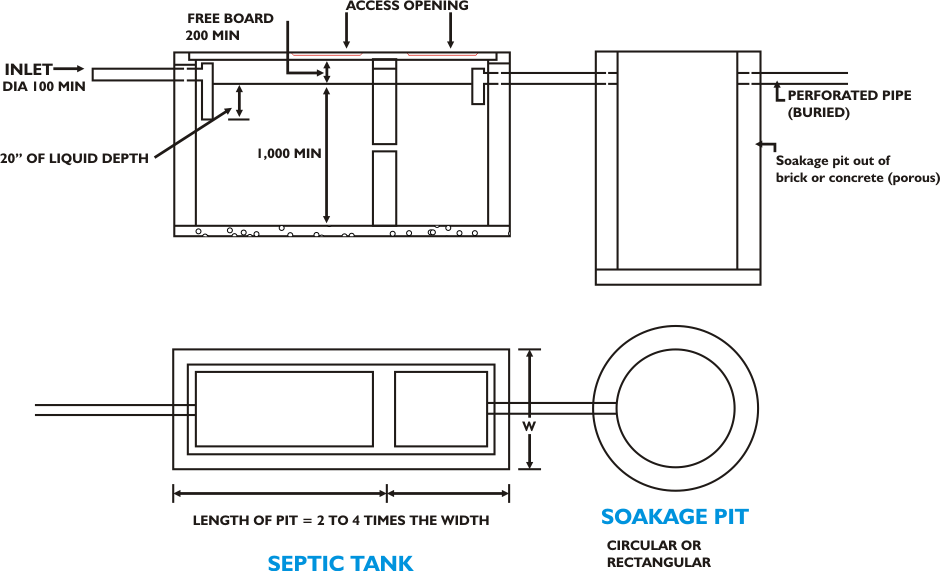 Domestic Septic Tanks And Soakage Pits